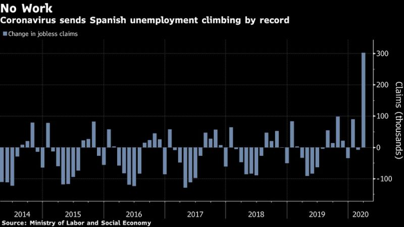 Photo of Europe Feels Jobs Shockwave With Shutdown Damage Spreading
